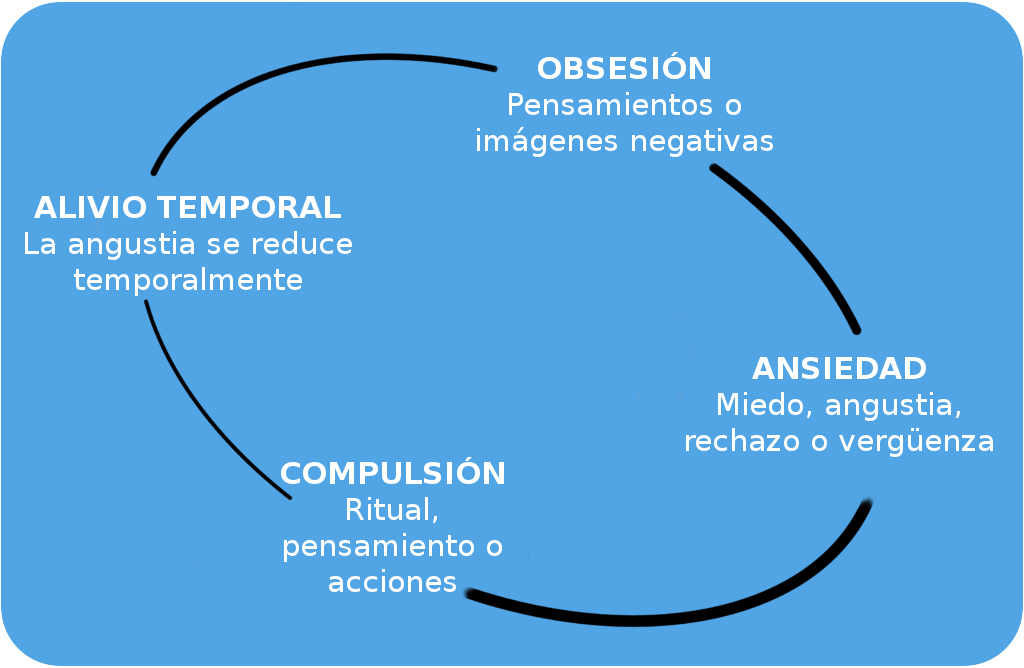 sintomas de ansiedad fisica