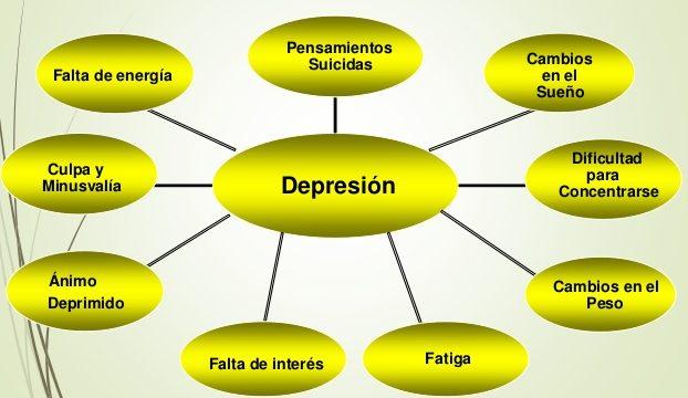 los síntomas de depresión