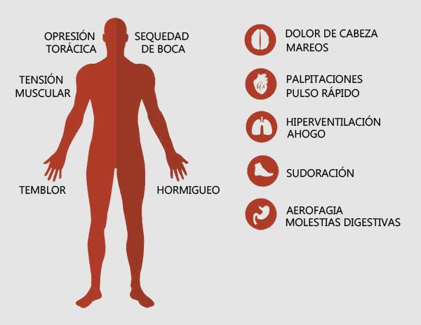 sintomas a ansiedade