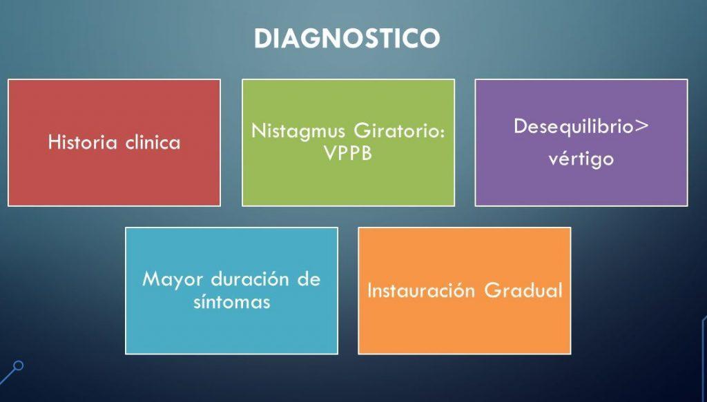 síntomas de vértigo medicamentos