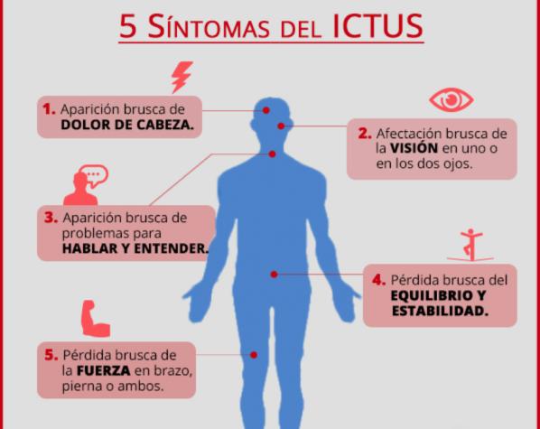ictus sintomas y tratamiento