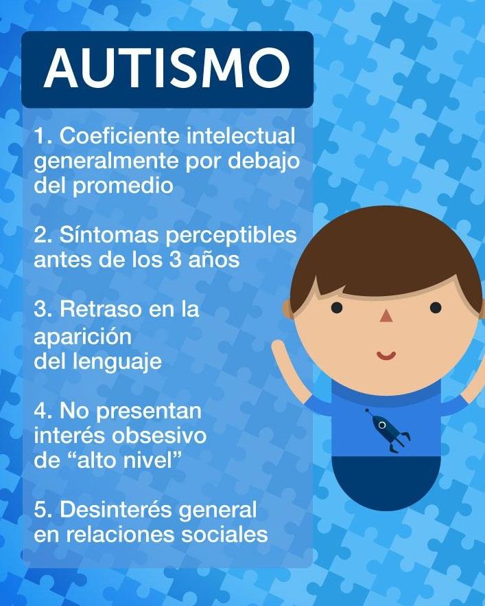 el autismo sintomas