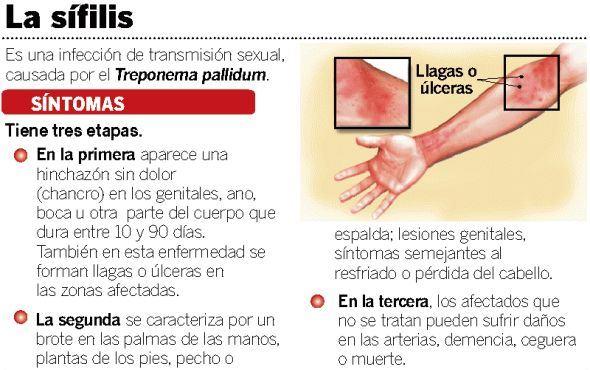síntomas de sífilis en hombres y mujeres